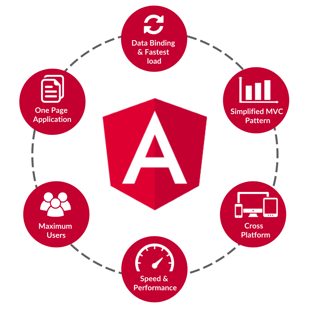 Angular Development Services