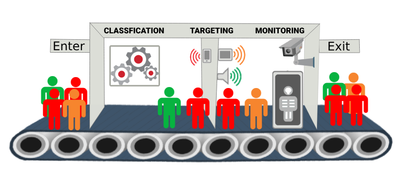 Audience Targeting in Liferay 7 / DXP - Blog - Surekha Technologies