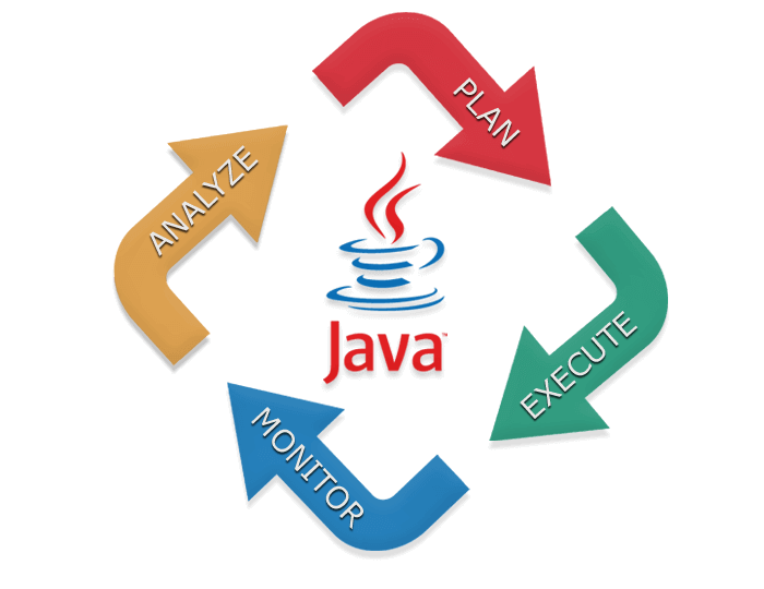 how does java provide platform portability for developing applications How does java provide platform portability for developing applications describe the process of creating java applications using java se and an ide be descriptive with your answer, at least 200 - 300 words .