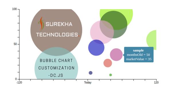 Bubble Chart Customization - dc js - Blog - Surekha Technologies
